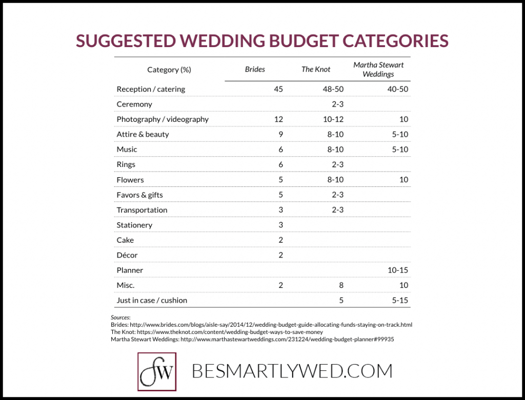 Suggested wedding budget spending by category, from Brides, the Knot, and Martha Stewart Weddings